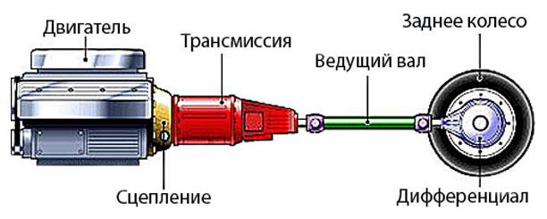 transmissiya